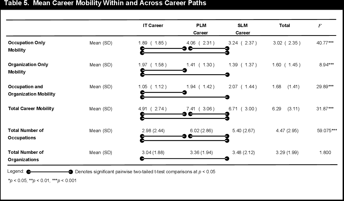 PDF] The Career Paths Less (or More) Traveled: A Sequence