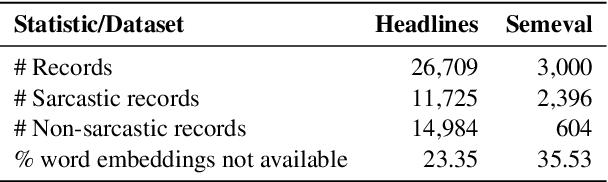 Figure 2 for Sarcasm Detection using Hybrid Neural Network