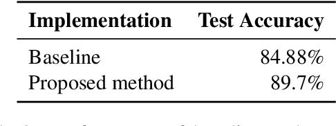 Figure 4 for Sarcasm Detection using Hybrid Neural Network
