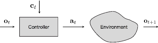 Figure 2 for End-to-end Driving via Conditional Imitation Learning
