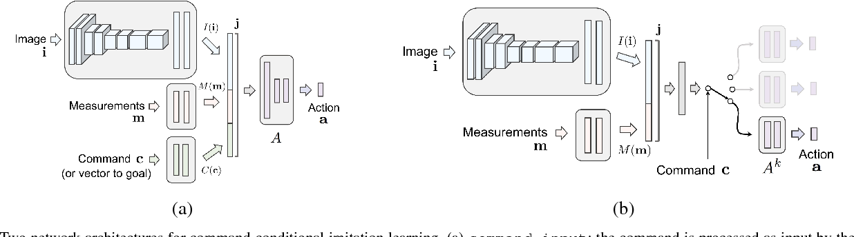 Figure 4 for End-to-end Driving via Conditional Imitation Learning