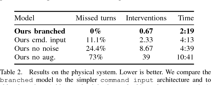 Figure 3 for End-to-end Driving via Conditional Imitation Learning