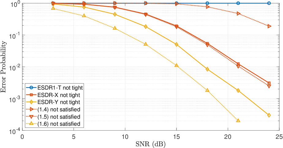 Figure 3 for Tightness and Equivalence of Semidefinite Relaxations for MIMO Detection