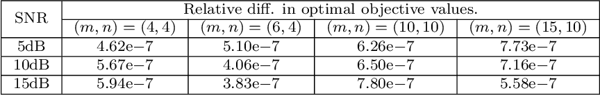 Figure 4 for Tightness and Equivalence of Semidefinite Relaxations for MIMO Detection