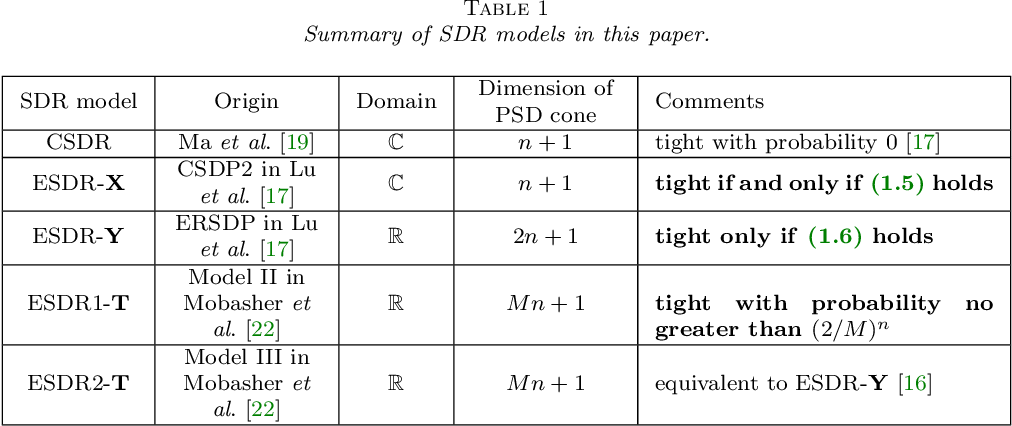 Figure 1 for Tightness and Equivalence of Semidefinite Relaxations for MIMO Detection