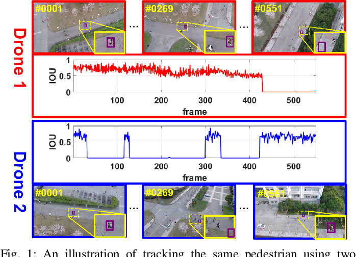 Figure 1 for Multi-Drone based Single Object Tracking with Agent Sharing Network
