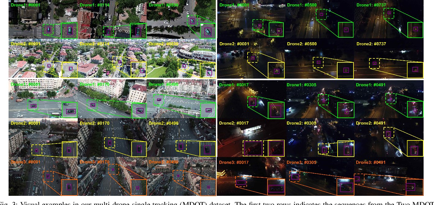 Figure 3 for Multi-Drone based Single Object Tracking with Agent Sharing Network
