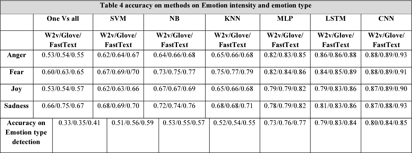 Figure 2 for How is Your Mood When Writing Sexist tweets? Detecting the Emotion Type and Intensity of Emotion Using Natural Language Processing Techniques