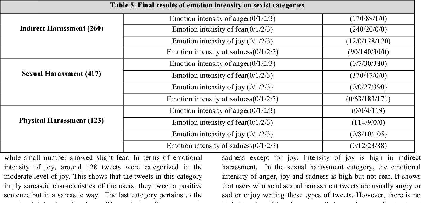 Figure 3 for How is Your Mood When Writing Sexist tweets? Detecting the Emotion Type and Intensity of Emotion Using Natural Language Processing Techniques