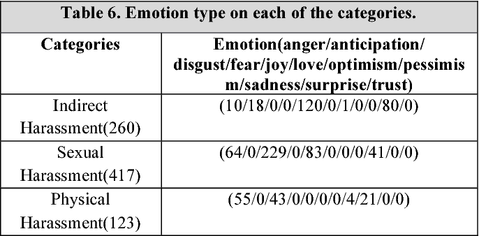 Figure 4 for How is Your Mood When Writing Sexist tweets? Detecting the Emotion Type and Intensity of Emotion Using Natural Language Processing Techniques