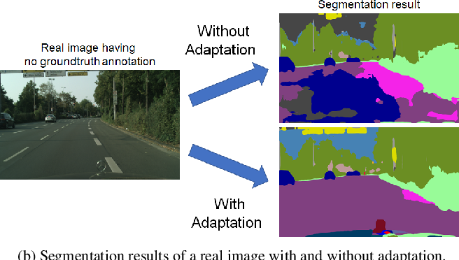 Figure 1 for Constructing Self-motivated Pyramid Curriculums for Cross-Domain Semantic Segmentation: A Non-Adversarial Approach