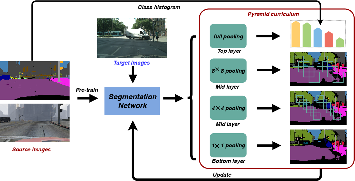Figure 4 for Constructing Self-motivated Pyramid Curriculums for Cross-Domain Semantic Segmentation: A Non-Adversarial Approach