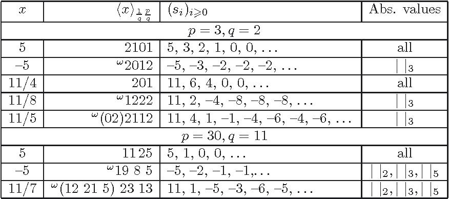 Gouvea P Adic Numbers Pdf