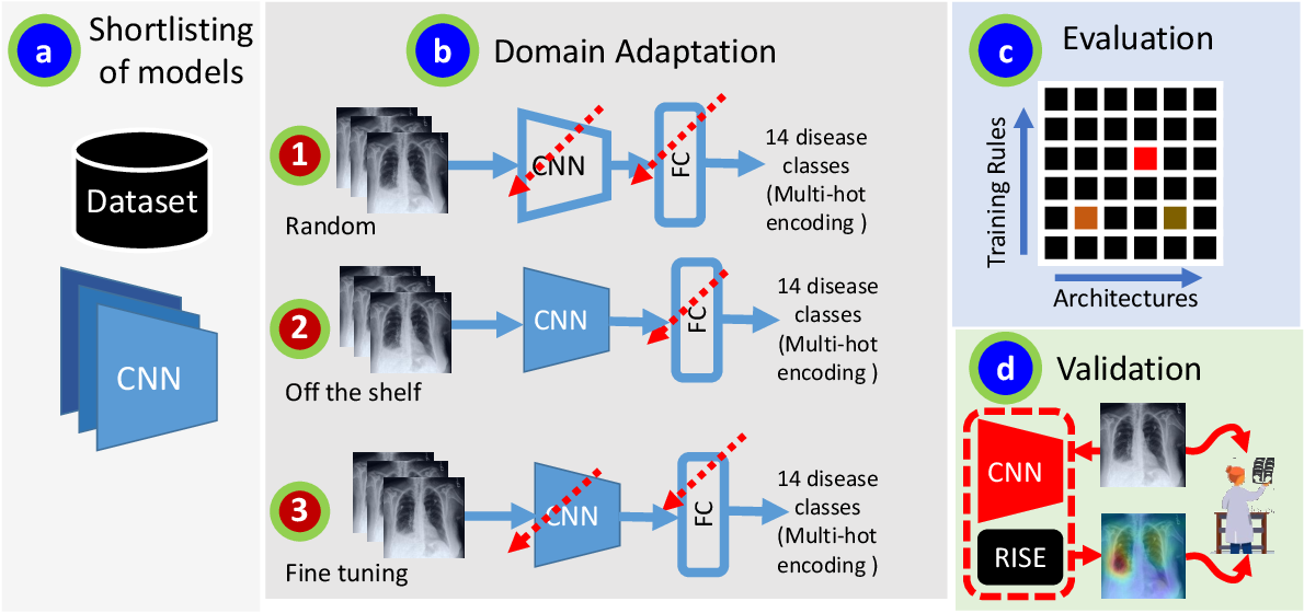 Figure 1 for A Systematic Search over Deep Convolutional Neural Network Architectures for Screening Chest Radiographs