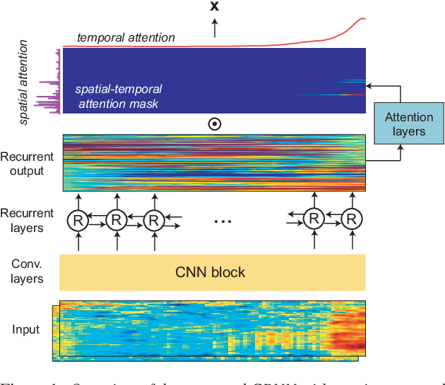 Figure 1 for Spatio-Temporal Attention Pooling for Audio Scene Classification