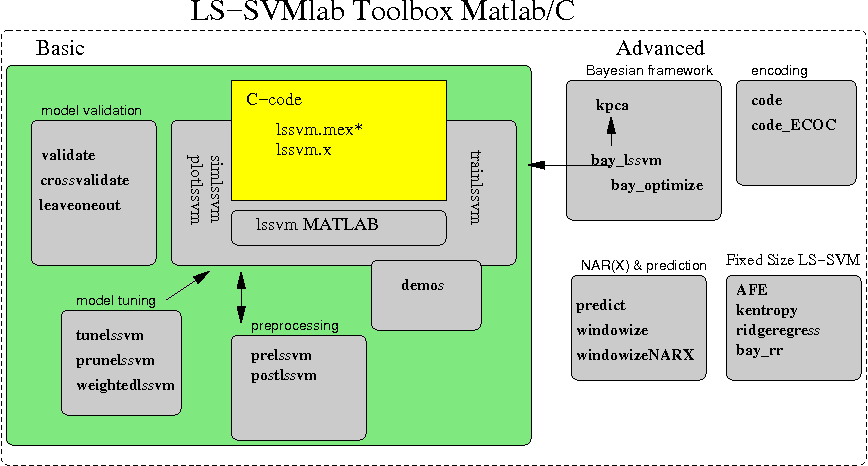 Figure 1 from LS-SVMlab : a MATLAB / C toolbox for Least