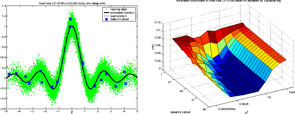 Figure 6 from LS-SVMlab : a MATLAB / C toolbox for Least Squares
