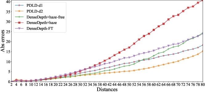 Figure 2 for Progressive Depth Learning for Single Image Dehazing