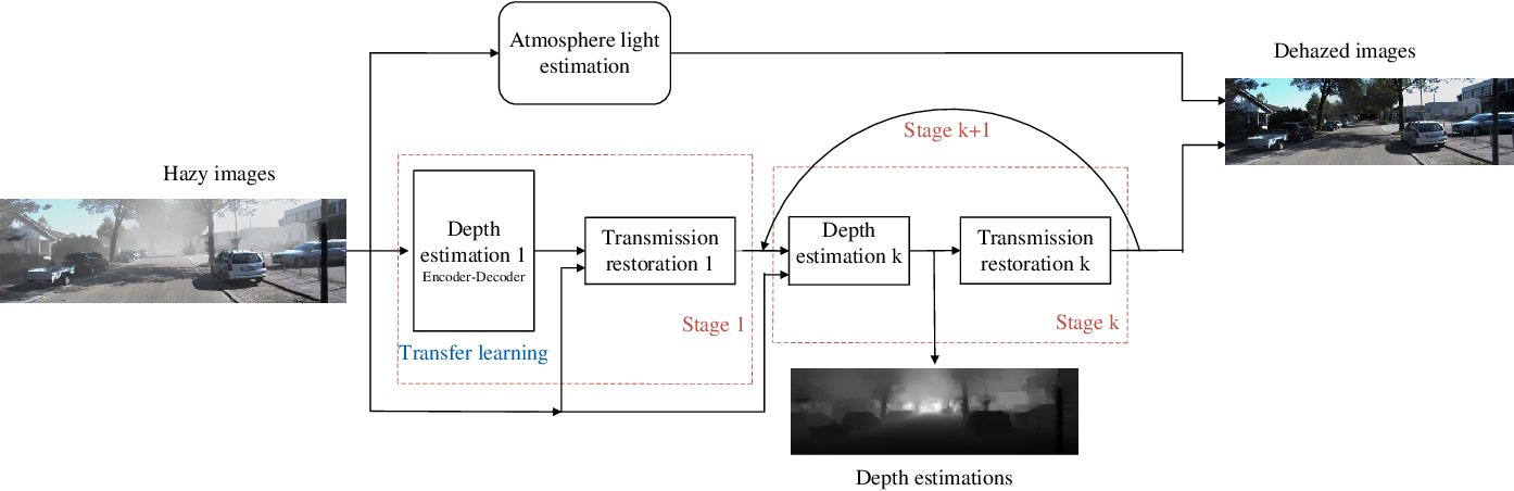 Figure 3 for Progressive Depth Learning for Single Image Dehazing