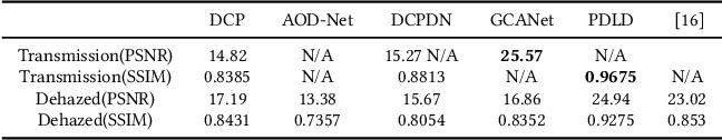 Figure 4 for Progressive Depth Learning for Single Image Dehazing