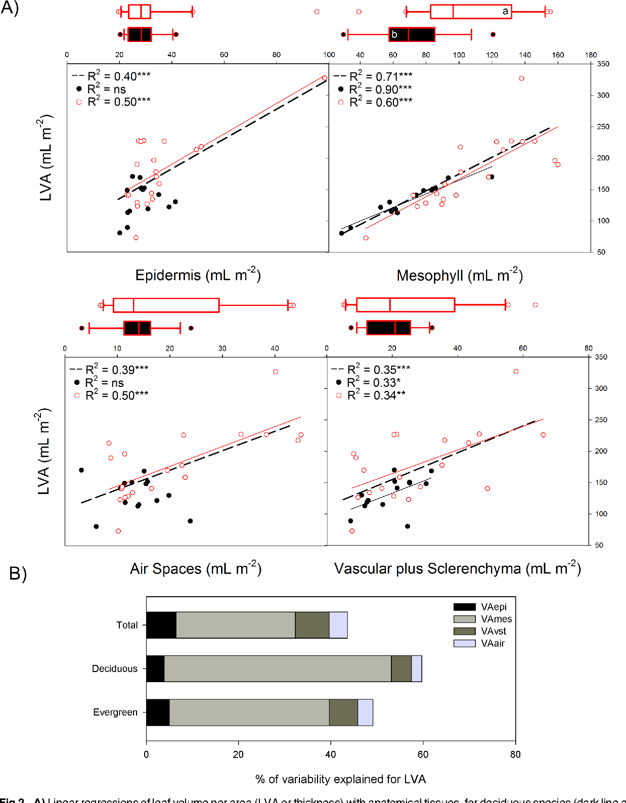 Figure 2 From Leaf Mass Per Area Lma And Its Relationship With