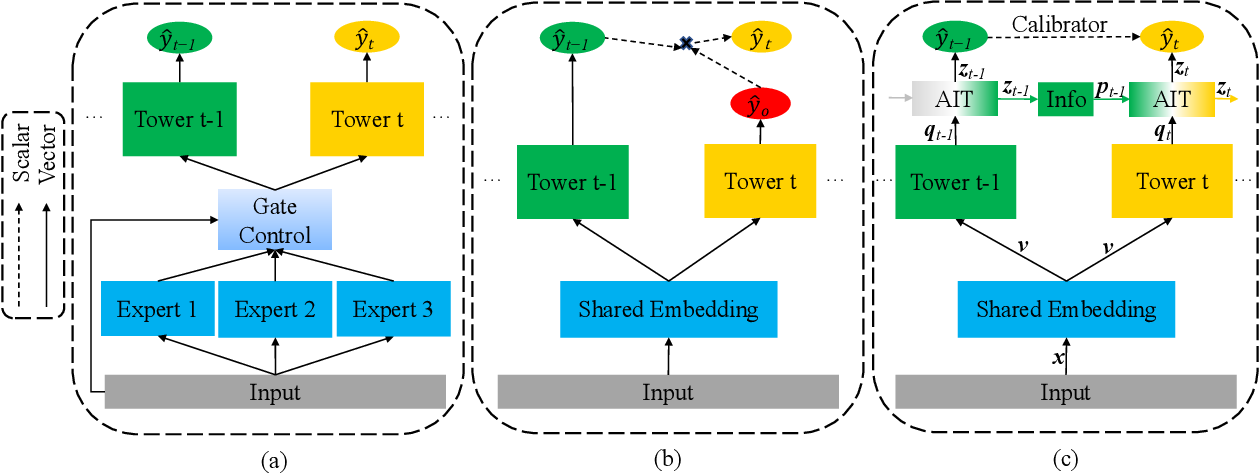 Figure 3 for Modeling the Sequential Dependence among Audience Multi-step Conversions with Multi-task Learning in Targeted Display Advertising