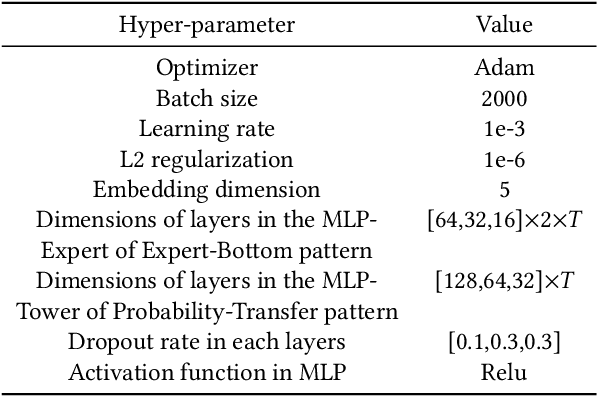 Figure 4 for Modeling the Sequential Dependence among Audience Multi-step Conversions with Multi-task Learning in Targeted Display Advertising
