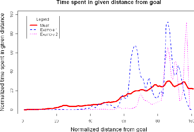 Figure 3. Normalized time spent in states with certain distance from goal. The bold line is a mean over all problems, two colored lines are problems from Figure 1.