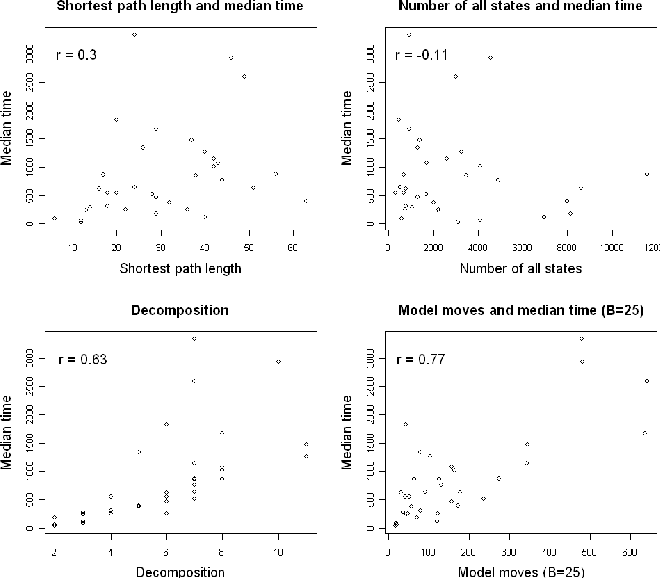 Figure 6. Scatter plots for 4 different difficulty metrics.