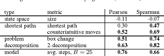 Table 2. Correlation coefficients for different difficulty metrics, results given in bold are statistically significant (α = 0.05).