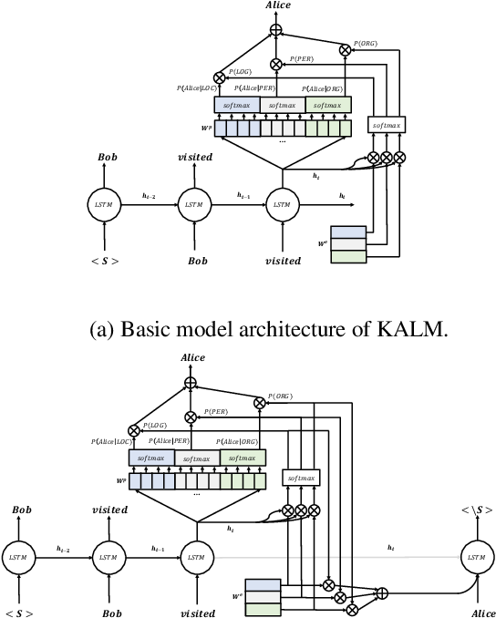 Figure 1 for Knowledge-Augmented Language Model and its Application to Unsupervised Named-Entity Recognition