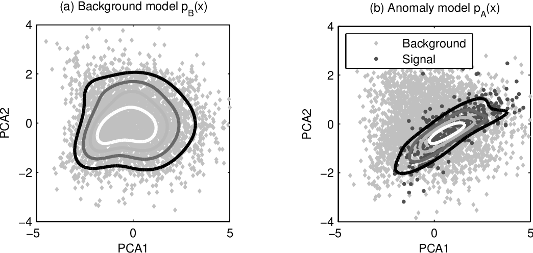 Figure 3 for Semi-Supervised Anomaly Detection - Towards Model-Independent Searches of New Physics