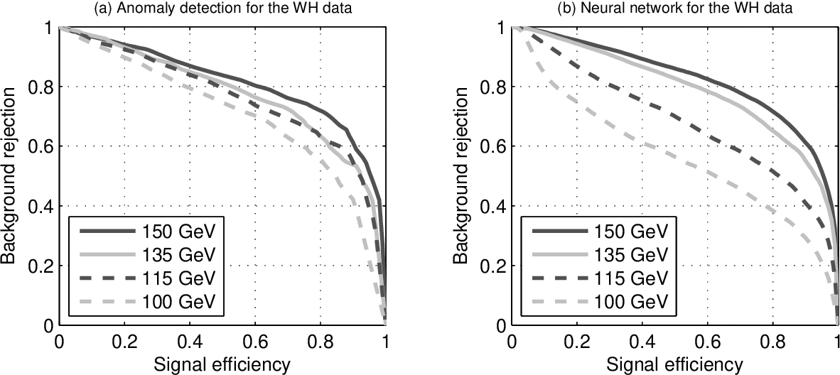 Figure 4 for Semi-Supervised Anomaly Detection - Towards Model-Independent Searches of New Physics