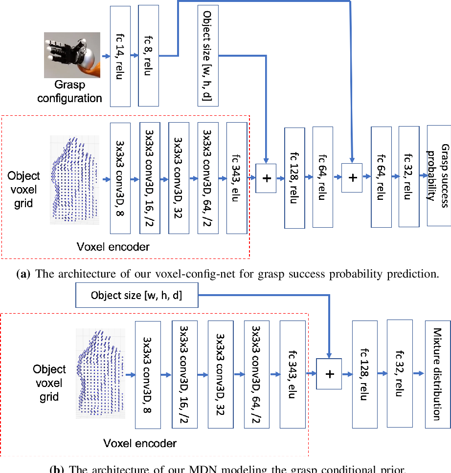 Figure 1 for Multi-Fingered Grasp Planning via Inference in Deep Neural Networks