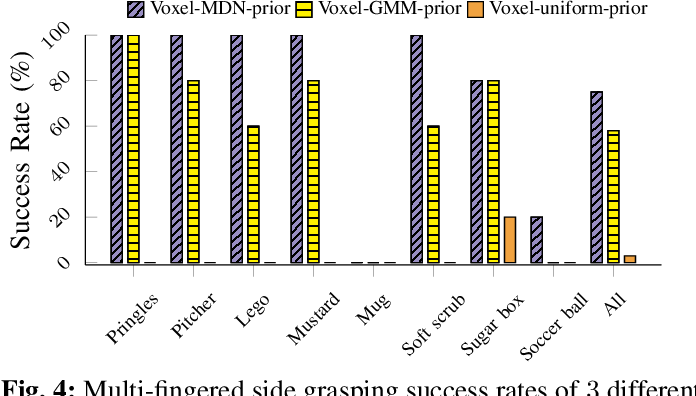 Figure 4 for Multi-Fingered Grasp Planning via Inference in Deep Neural Networks