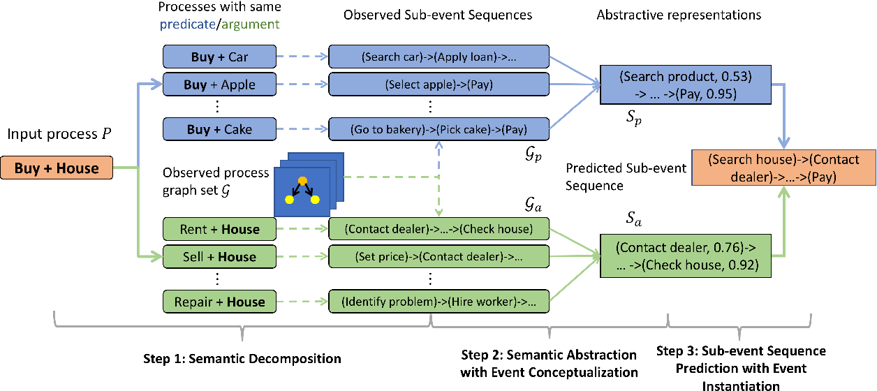 Figure 3 for Analogous Process Structure Induction for Sub-event Sequence Prediction