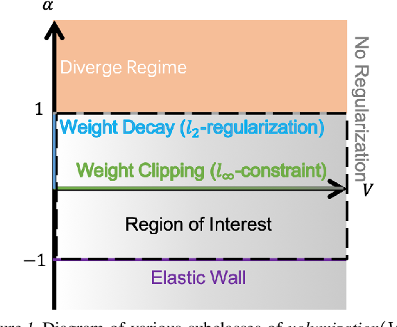 Figure 1 for Volumization as a Natural Generalization of Weight Decay
