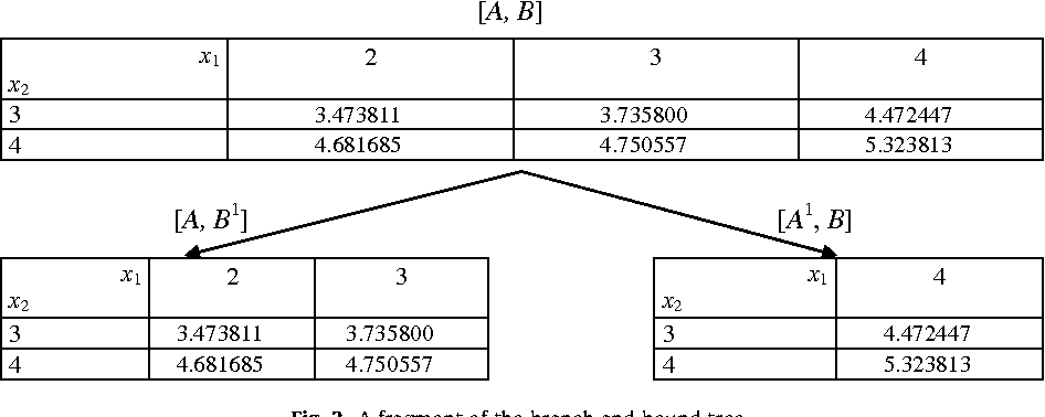 Calculating safety stocks for assembly systems with random component