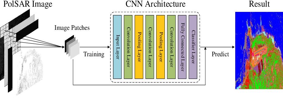 Figure 1 for Efficiently utilizing complex-valued PolSAR image data via a multi-task deep learning framework