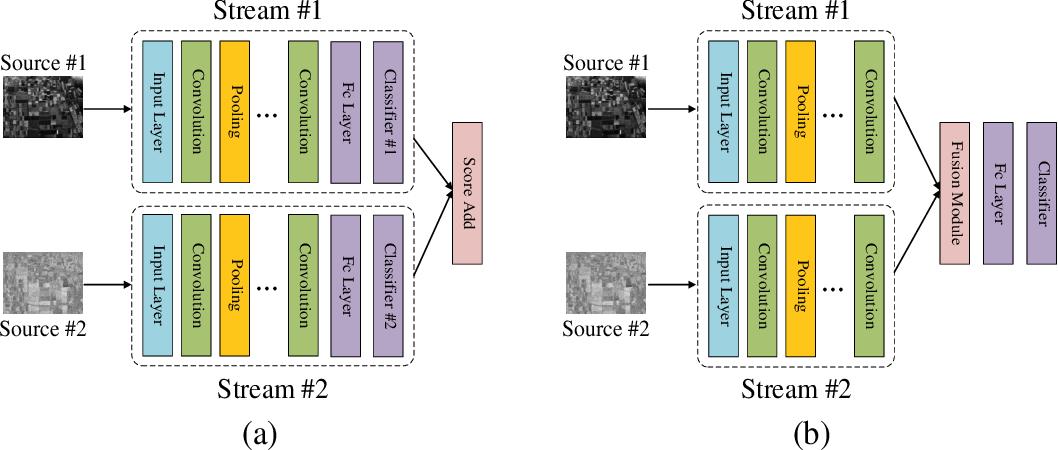 Figure 3 for Efficiently utilizing complex-valued PolSAR image data via a multi-task deep learning framework