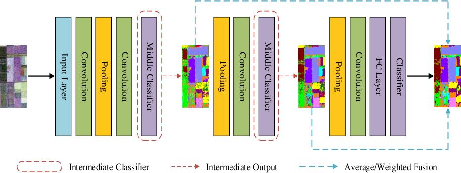 Figure 4 for Efficiently utilizing complex-valued PolSAR image data via a multi-task deep learning framework