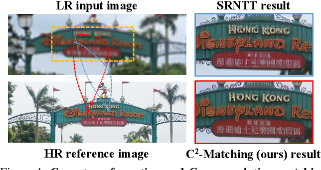 Figure 1 for Robust Reference-based Super-Resolution via C2-Matching