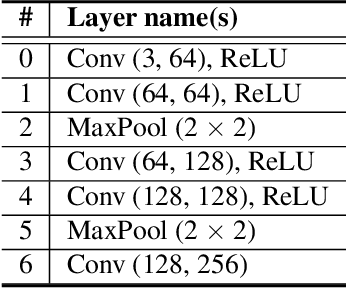 Figure 4 for Robust Reference-based Super-Resolution via C2-Matching