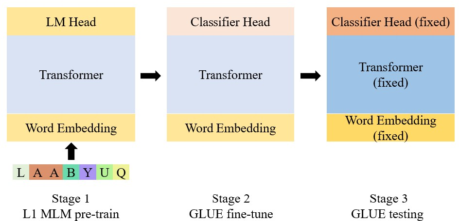 Figure 1 for Pre-Training a Language Model Without Human Language