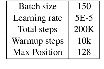 Figure 4 for Pre-Training a Language Model Without Human Language