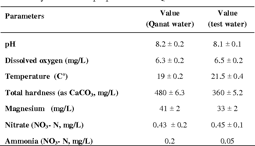 Table 1 From Acute Toxicity And The Effects Of Copper Sulphate