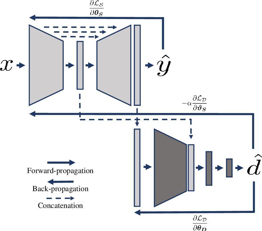 Figure 3 for Domain-Adversarial Learning for Multi-Centre, Multi-Vendor, and Multi-Disease Cardiac MR Image Segmentation
