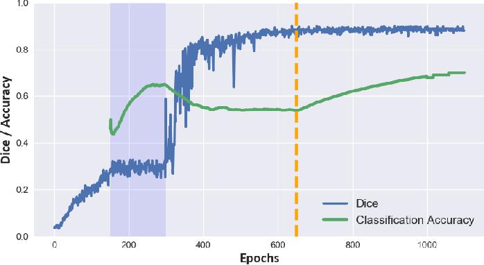 Figure 4 for Domain-Adversarial Learning for Multi-Centre, Multi-Vendor, and Multi-Disease Cardiac MR Image Segmentation