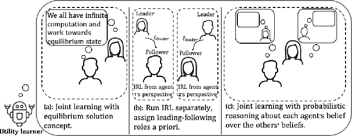 Figure 1 for Learning Human Rewards by Inferring Their Latent Intelligence Levels in Multi-Agent Games: A Theory-of-Mind Approach with Application to Driving Data