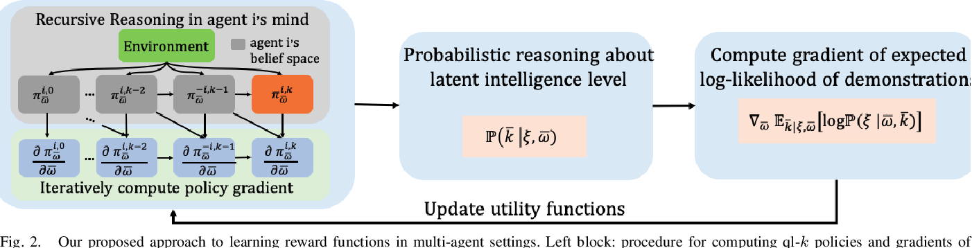 Figure 2 for Learning Human Rewards by Inferring Their Latent Intelligence Levels in Multi-Agent Games: A Theory-of-Mind Approach with Application to Driving Data